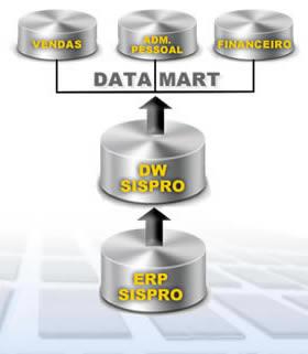 BI Business Inteligence SISPRO ERP