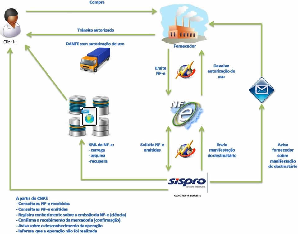 Manifestação do Destinatário SISPRO Software ERP