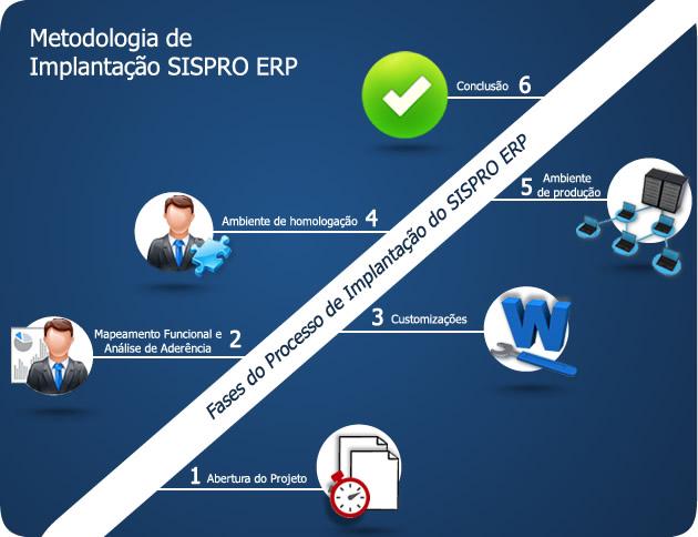 Metodologia de Implantação SISPRO ERP Cloud