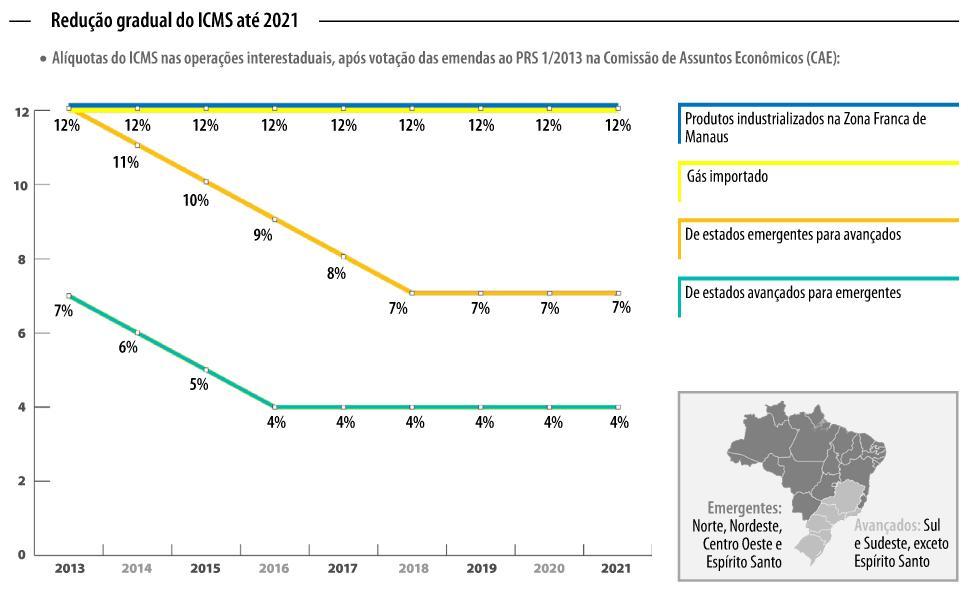 Gráfico da redução gradual do icms até 2021