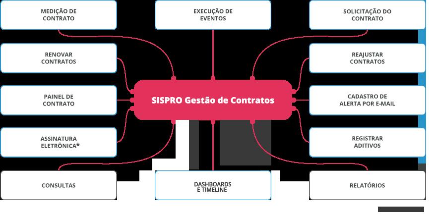 funcionalidades do sistema de Gestão de Contratos