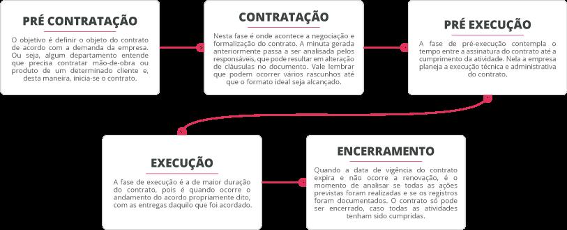 Gestão de Contratos Ciclo de Vida do Contrato